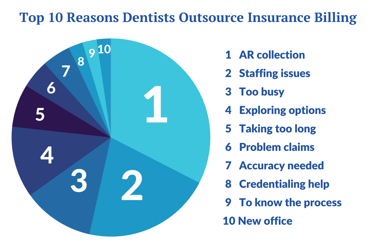 10 reasons dentists outsource (blog post) (2)